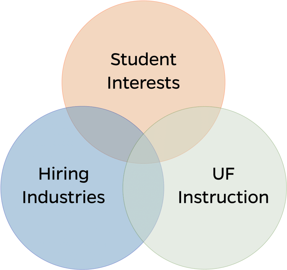 Graphic depicting student interests, hiring industries, and UF instruction all overlapping