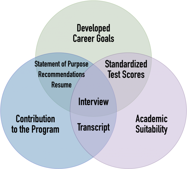 Graphic depicting Developed Career Goals overlapping Statement of Purpose, Recommendations, Resume, Interview, GMAT; and Contribution to the Program overlapping Statement of Purpose, Recommendations, Resume, Interview, Transcript; and Academic Suitability overlapping Transcript, Interview, GMAT
